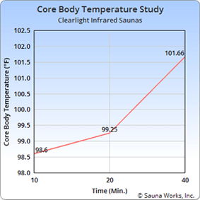 Jacuzzi Saunas Core Body Temperature Study
